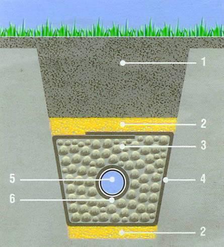 Отвод воды с участка