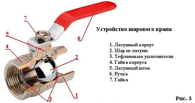 Запорная арматура для трубопроводов виды классификация