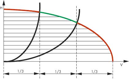 Как подобрать циркуляционный насос для отопления таблица