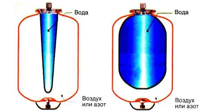Чем отличается гидроаккумулятор от расширительного бачка