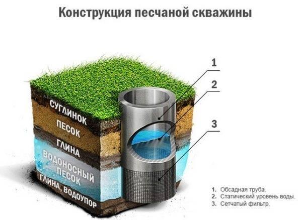 Технология бурения скважины под воду