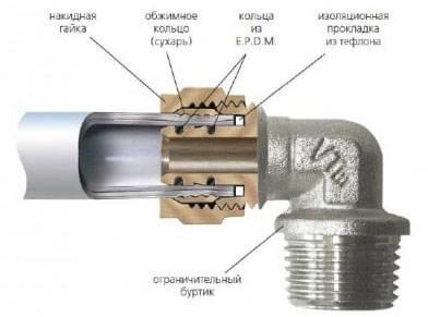 Фитинги для полипропиленовых труб размеры