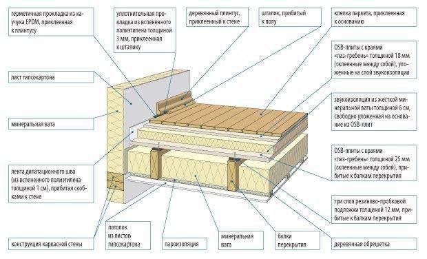 Звукоизоляция между этажами по деревянным балкам