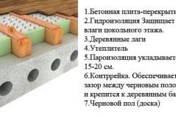 Бетонный пол первого этажа