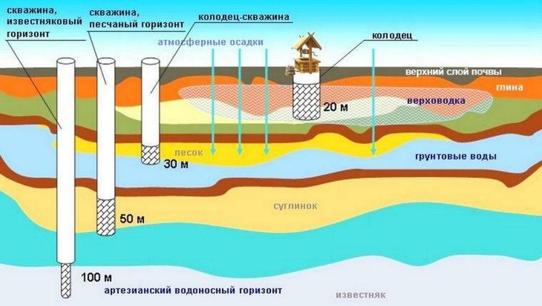 Как сдать воду из скважины на анализ