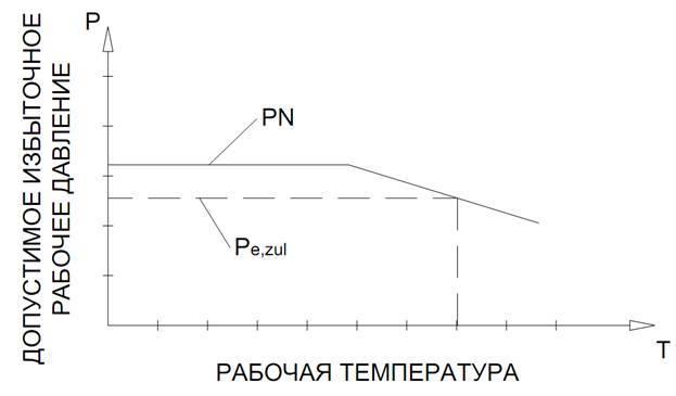 Подбор диаметра трубы по расходу воды