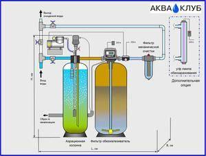 Очистить воду от железа