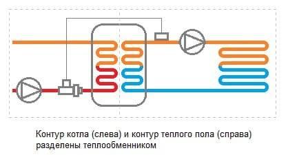 Схема раскладки теплого водяного пола