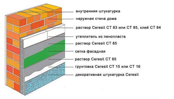 Утепление кирпичной стены снаружи минватой