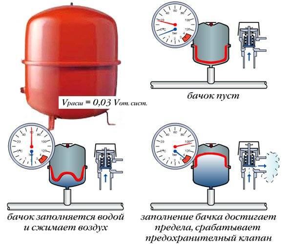 Падает давление в системе отопления