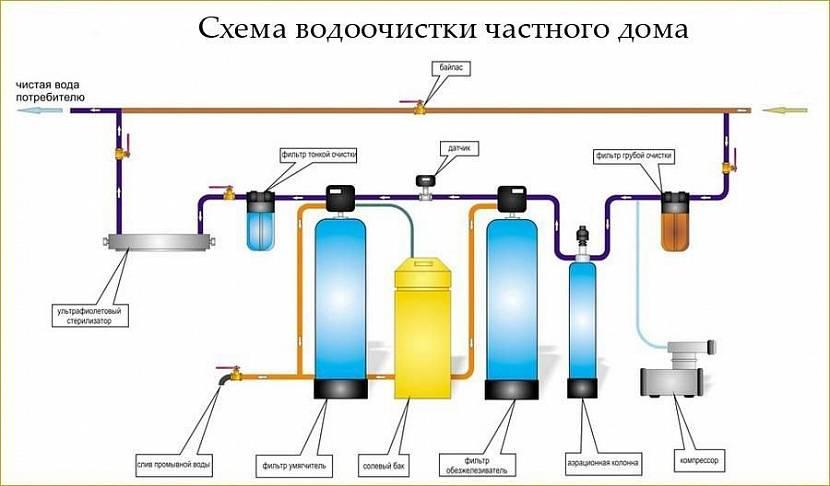 Провести воду из колодца в дом