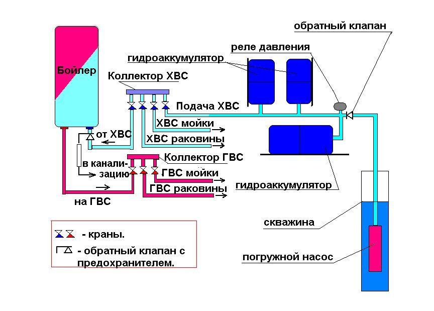 Как устроен гидроаккумулятор
