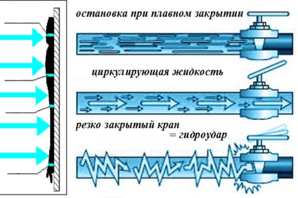 Гидроудар в системе водоснабжения причины