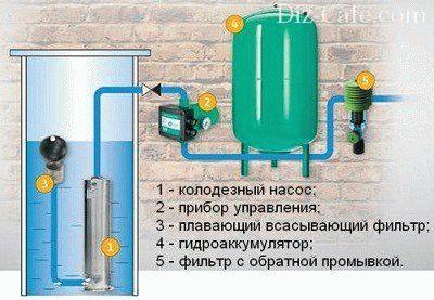 Бытовой насос для воды