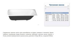 Сколько весит чугунная ванна 170х70 советских времен