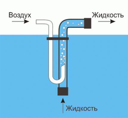 Качок для воды