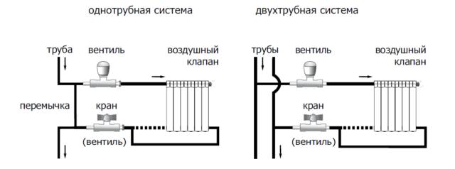 Способы подключения радиаторов отопления в частном доме