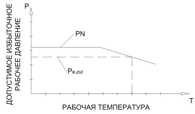 Как рассчитать диаметр трубы