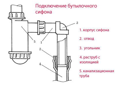Как поставить сифон на раковину