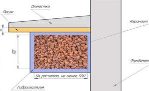 Утепление отмостки керамзитом